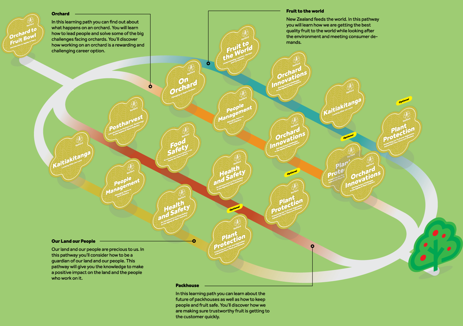 GoHort Learning Pathway map